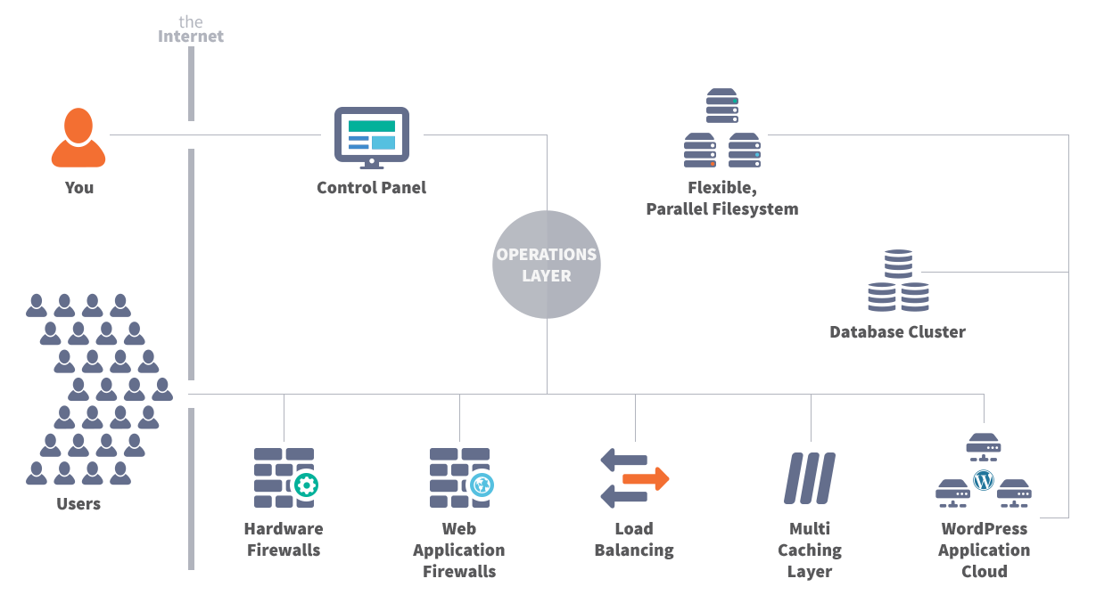 Pressidium® Pinnacle Platform Enterprise Architecture