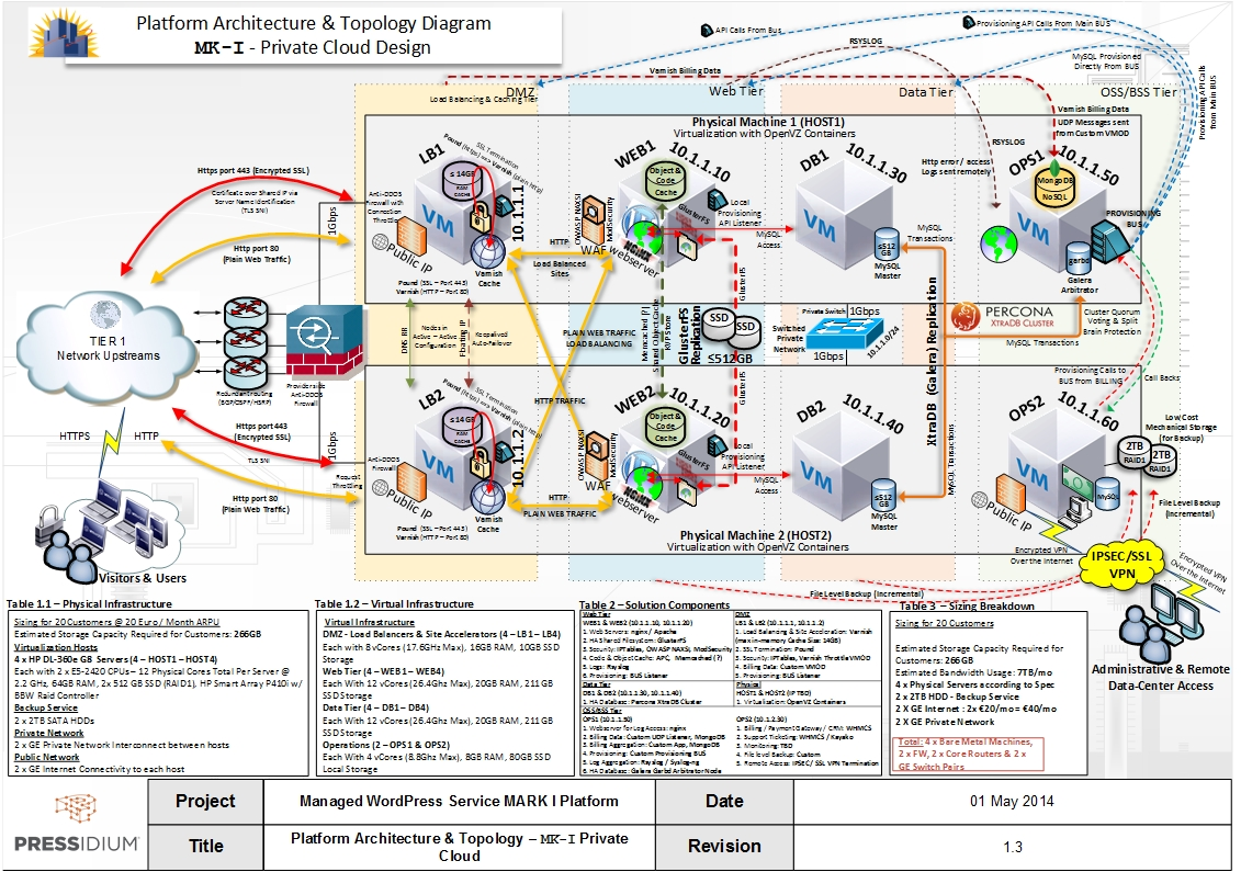 Pressidium Enterprise Architecture Mark I - Initial Concept - Private Cloud Version