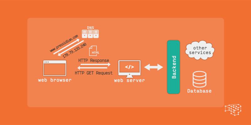 web-part2-diagram