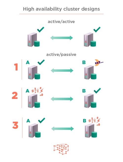 Different HA cluster designs