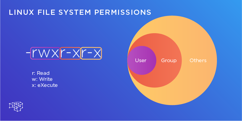 Linux File System Permissions