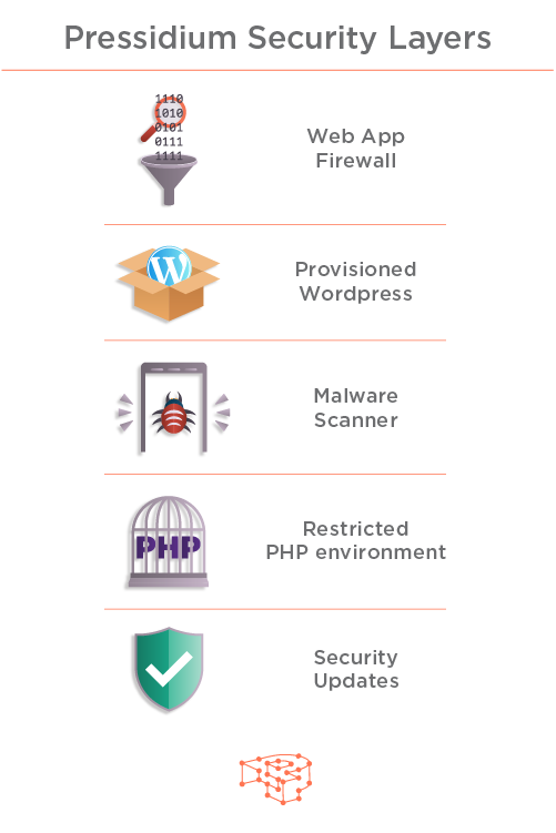 Pressidium Secure WordPress Hosting