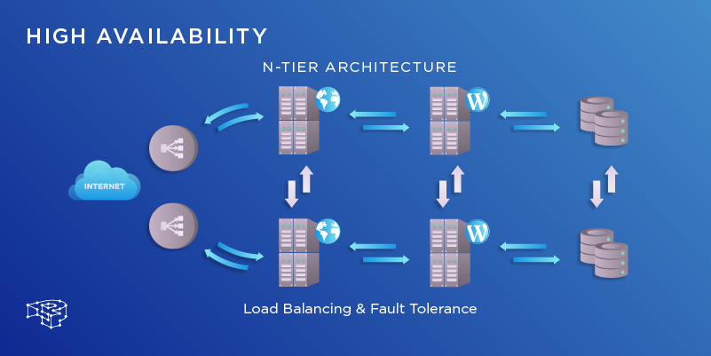 Demystifying the High Availability Architecture