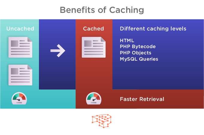 Benefits of Caching