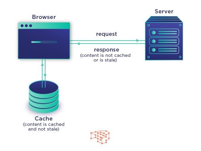 How does the browser cache work? - Pressidium® Managed