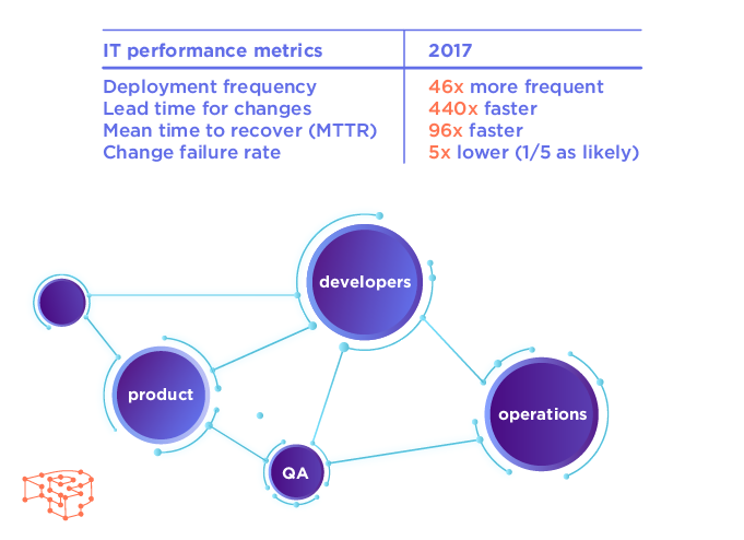 State of DevOps 2017