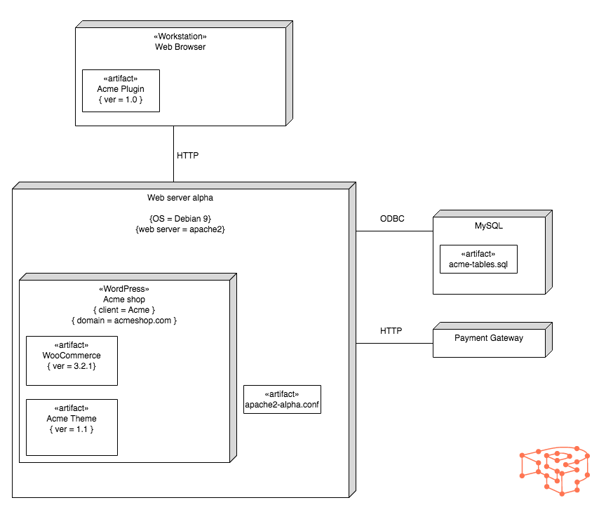 Example deployment diagram for a WordPress project