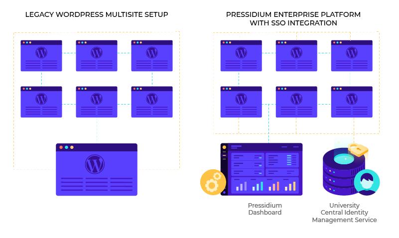 Modern wordpress setup