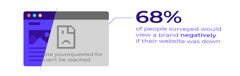 68% of people surveyed stating that they would view a brand negatively if their website was down